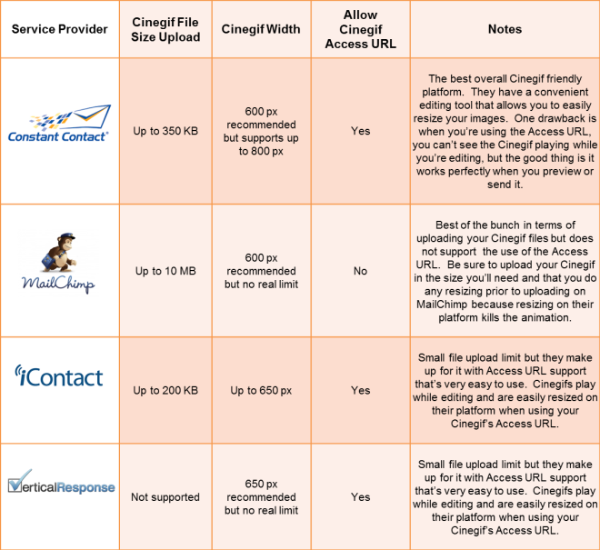 Cinegif Email Platform Performance Chart
